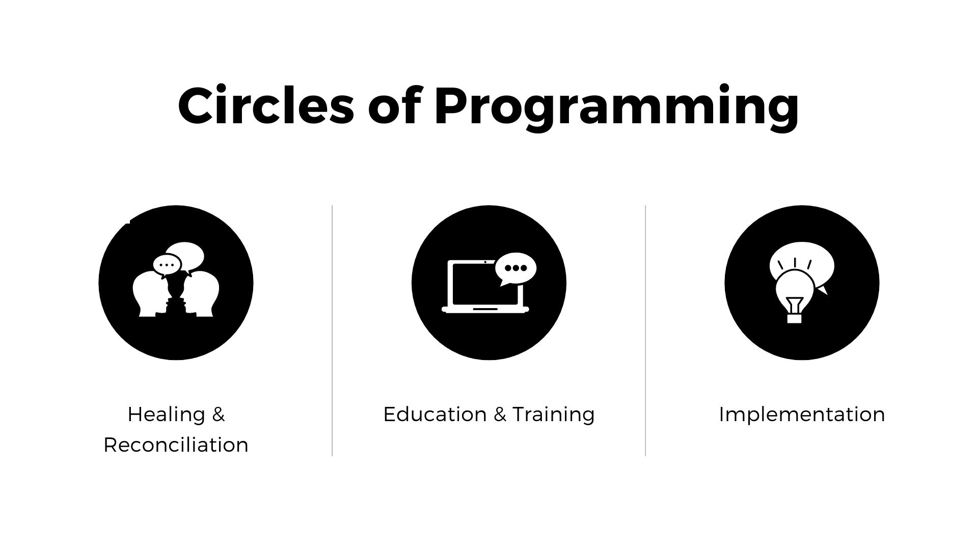 A black and white graphic of the 3 Circles of Programming: Healing & Reconciliation, Education & Training, and Implementation.