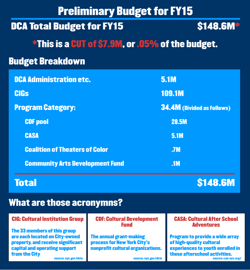 FY15 DCA Budget Breakdown